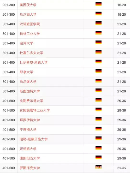 德国排名2
