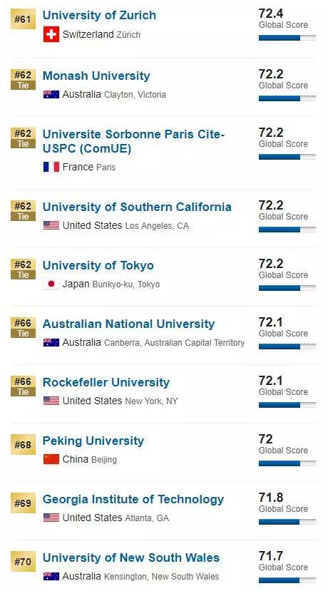 世界大学排名17