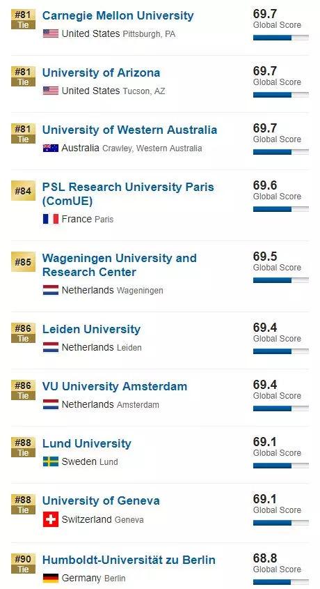 世界大学排名19