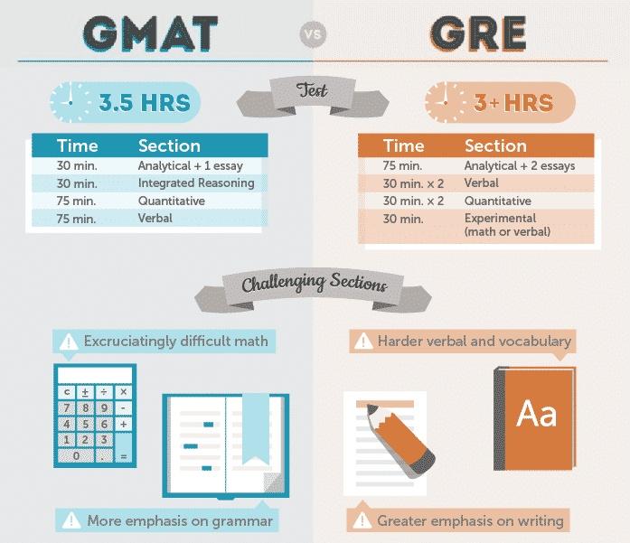 GMAT GRE