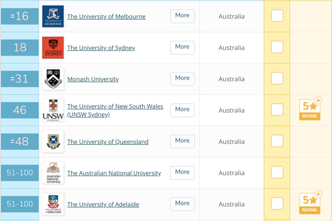 澳洲醫學專業排名